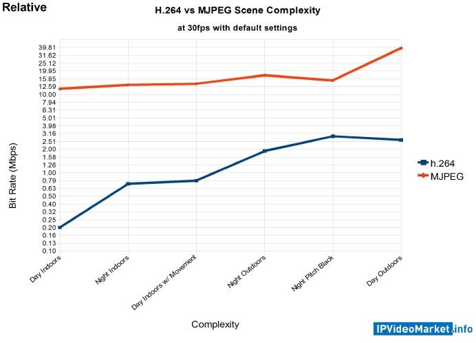 H 264 vs MJPEG - Quality and Bandwidth Tested