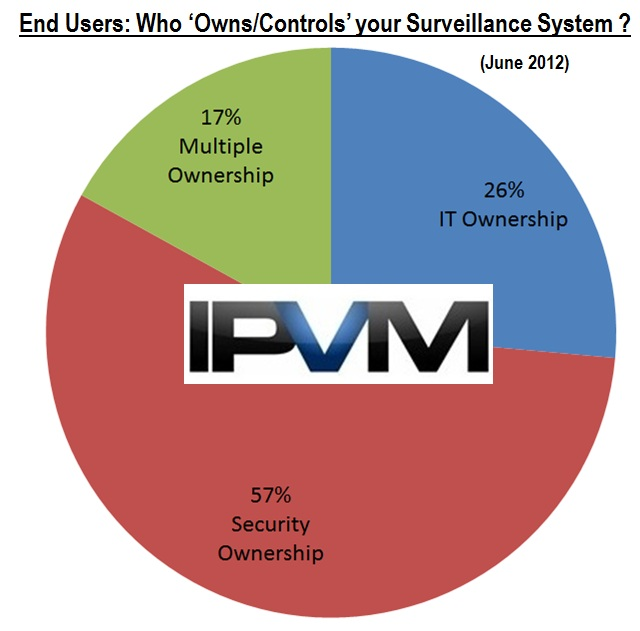 owns surveillance