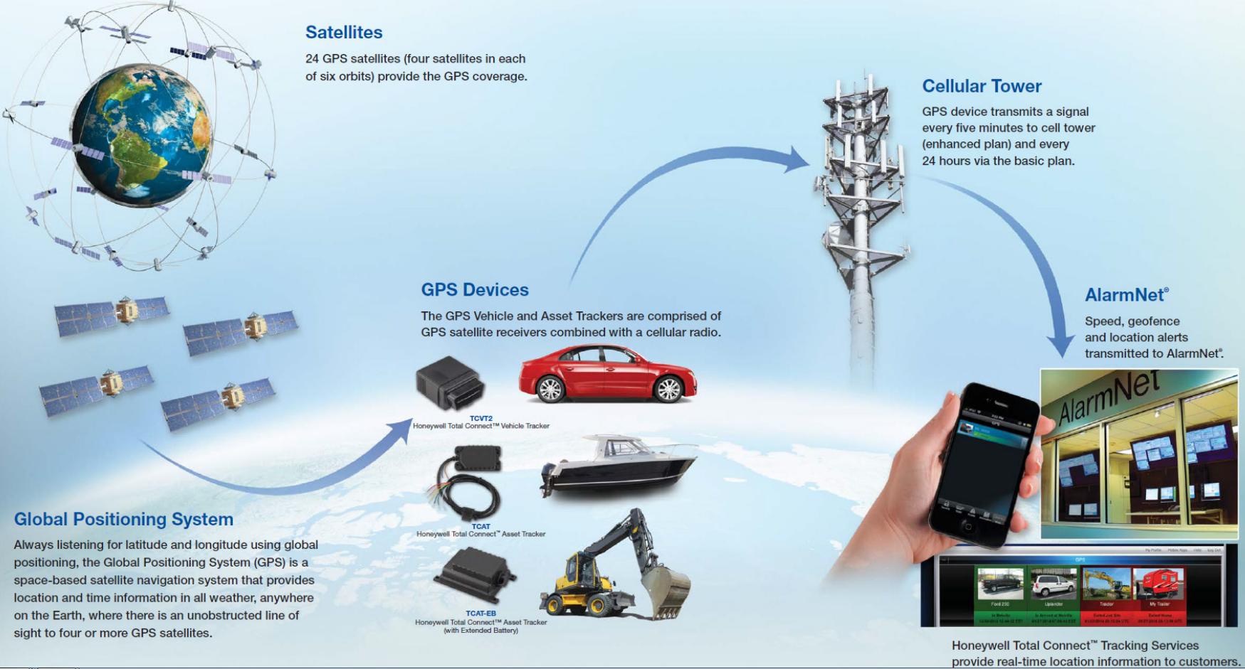 Honeywell Adds GPS Tracking To Totalconnect