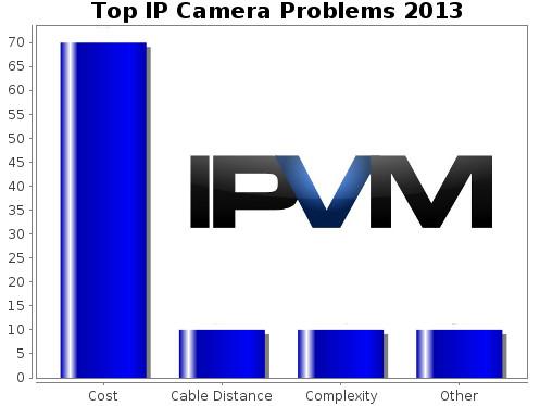 1 IP Camera Problem