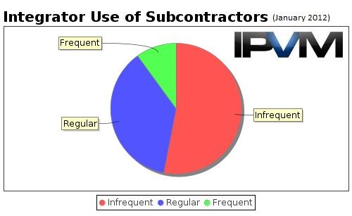 Surveillance subcontractor usage for Find subcontractors
