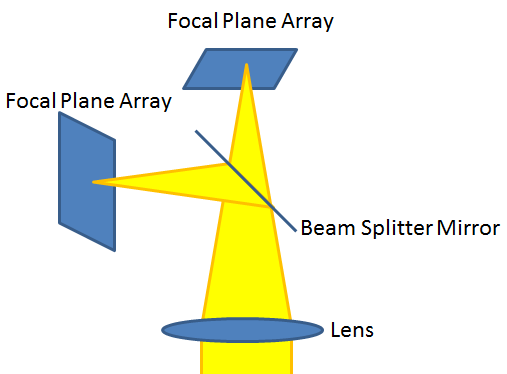 Multi FPA with One Lens