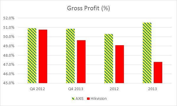 2012-2013 Gross profit (%)