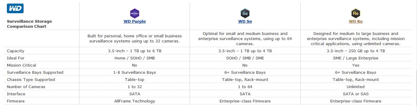 WD Model Comparison