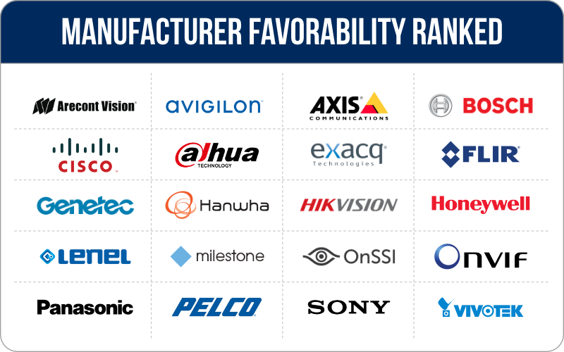20 Manufacturer Favorability Ranked 2017