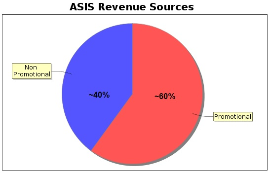 asis rev sources