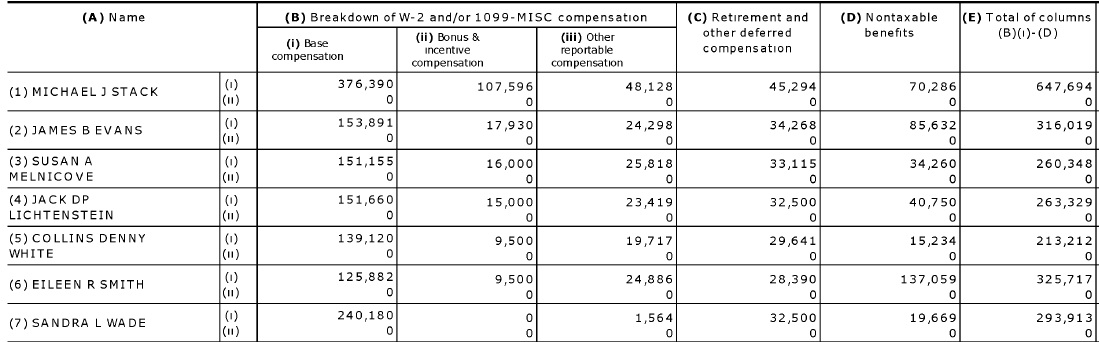 ASIS executive compensation