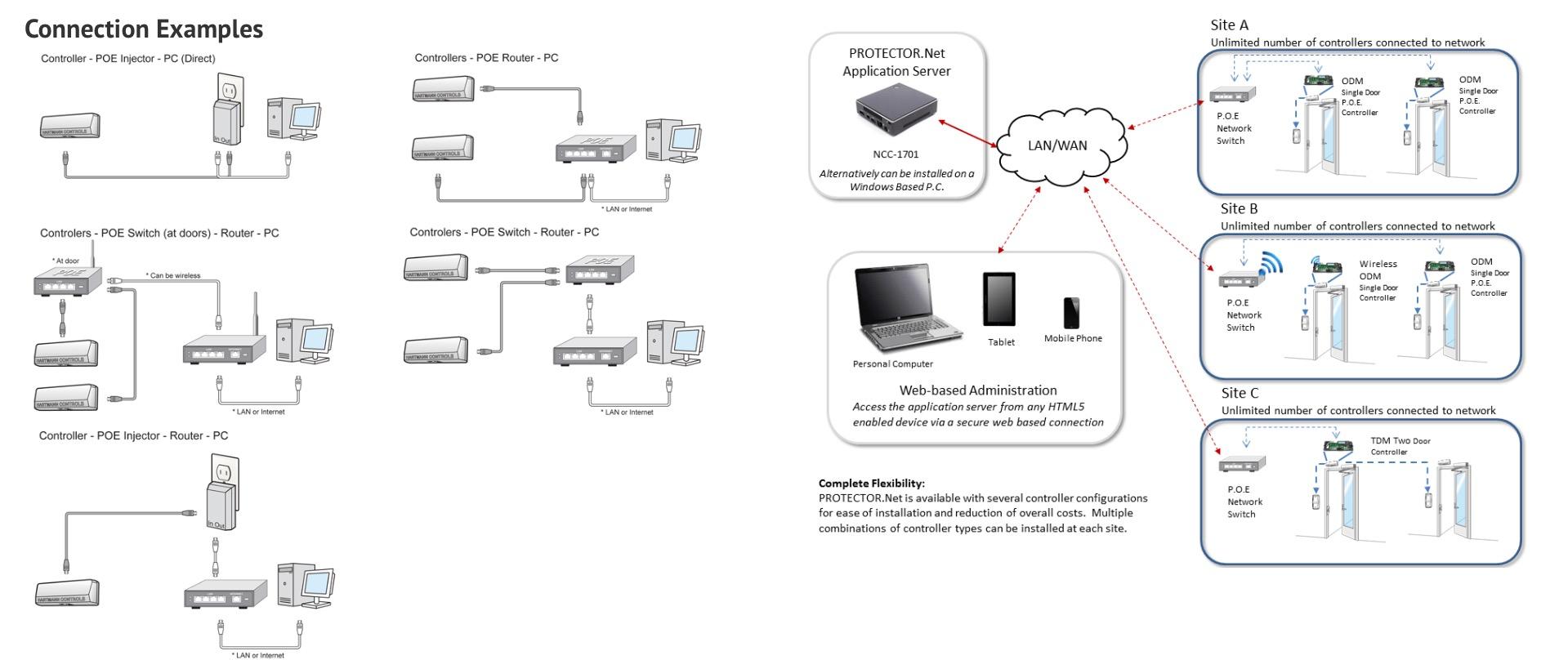 Secured Combo Controller - Hartmann Access Profile
