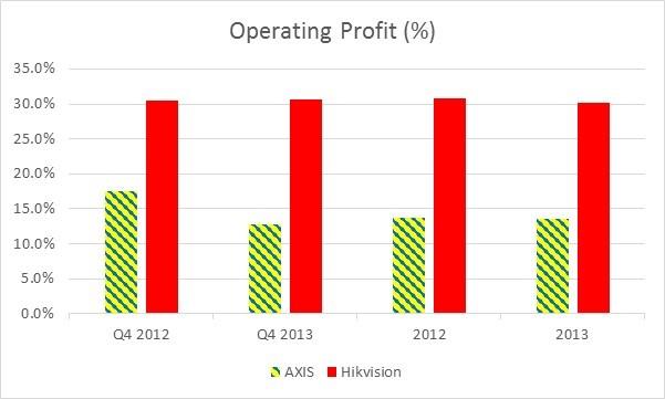 Operating profit (%)