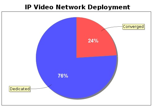 network deployment rates