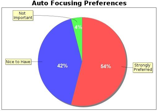 auto focus stats