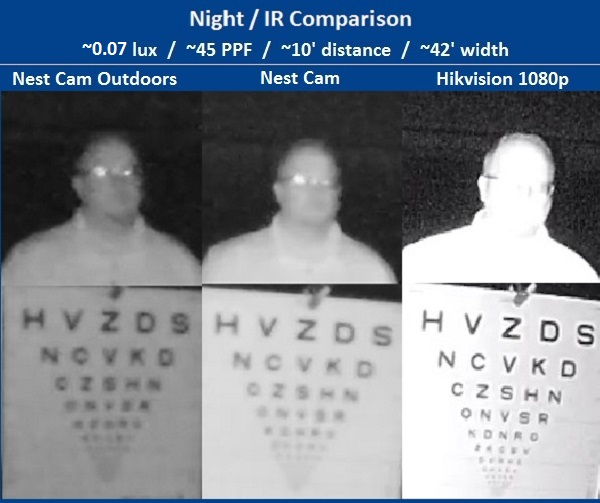 Nest cam outdoor tested analytics strong installation weak finally at longer range the subject is visible in both nest cams though without details of the subject or chart the hikvision camera provides better asfbconference2016 Gallery