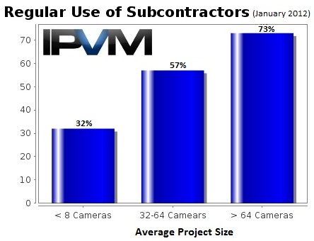 Surveillance subcontractor usage for How to find subcontractors