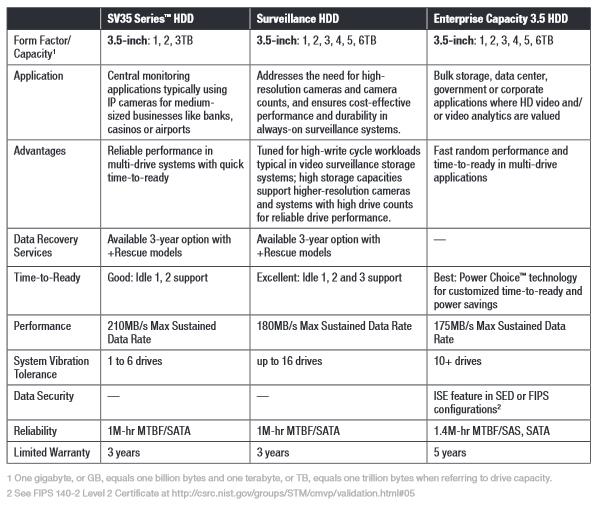 Seagate Comparison Chart