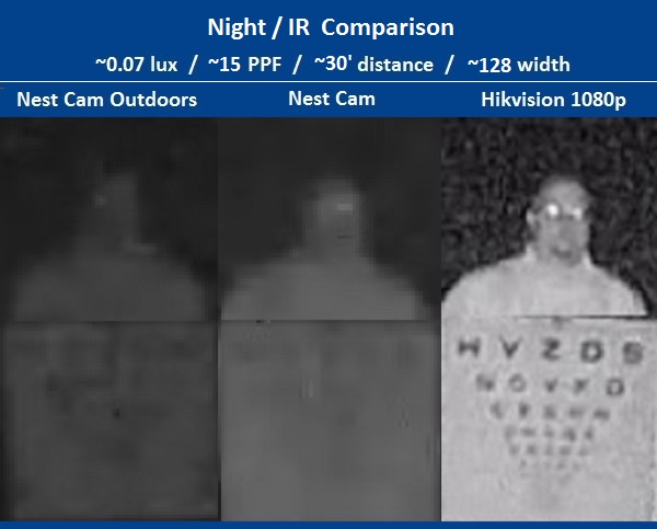 Nest cam outdoor tested analytics strong installation weak finally at longer range the subject is visible in both nest cams though without details of the subject or chart the hikvision camera provides better asfbconference2016 Images