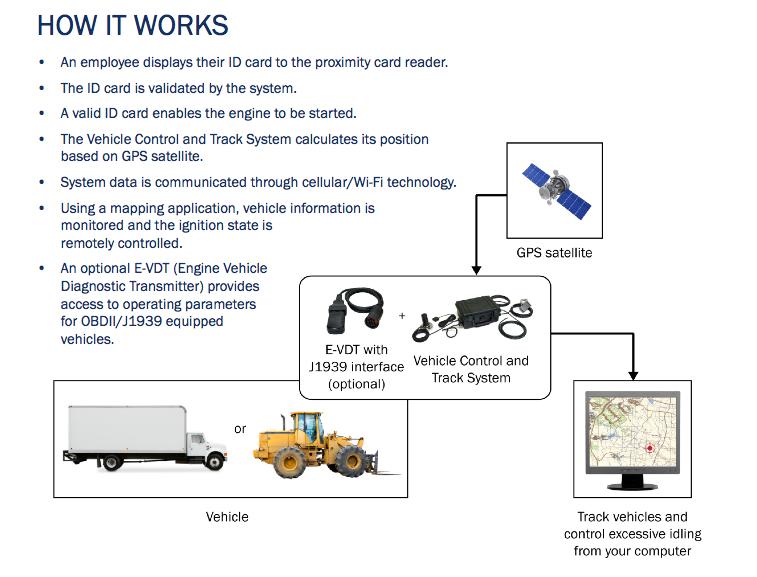 31 Forklift Controls Diagram