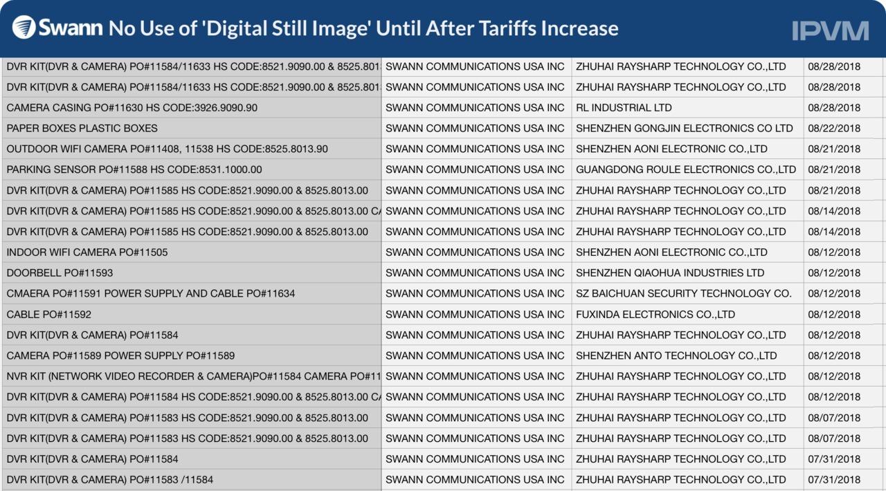 Swann No Use of 'Digital Still Image'