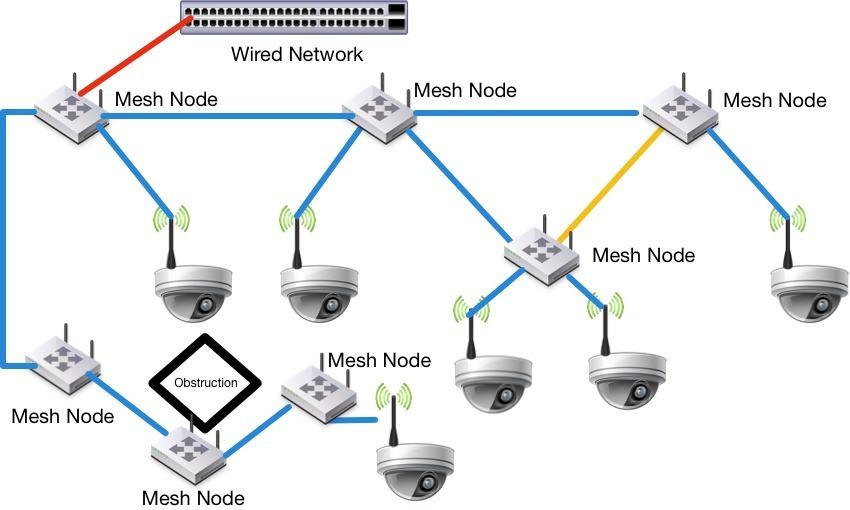 ubiquiti wiring diagram ubiquiti  99 mesh node challenges wireless competitors  mesh node challenges wireless competitors