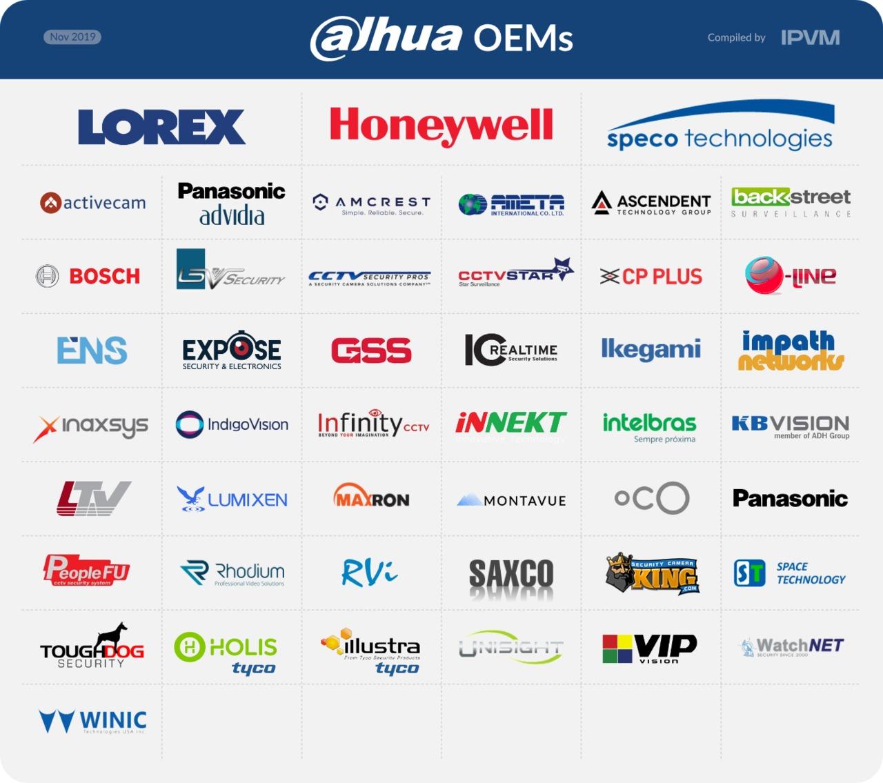 Dahua OEM Directory 6 NOV 2019