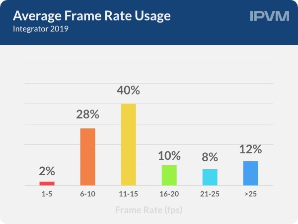 Average Frame Rate Usage 2019