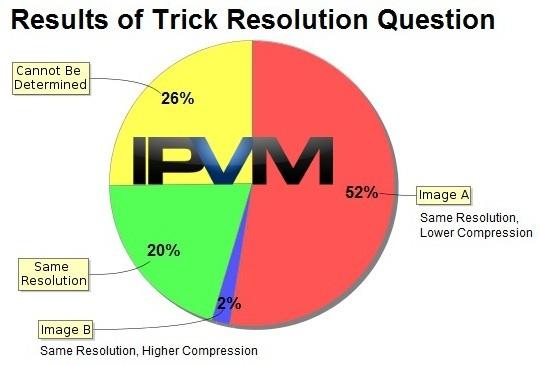 resolution trick