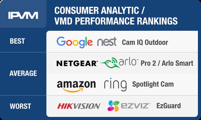 Consumer IP Camera Analytics Shootout - Arlo, Google / Nest, Amazon