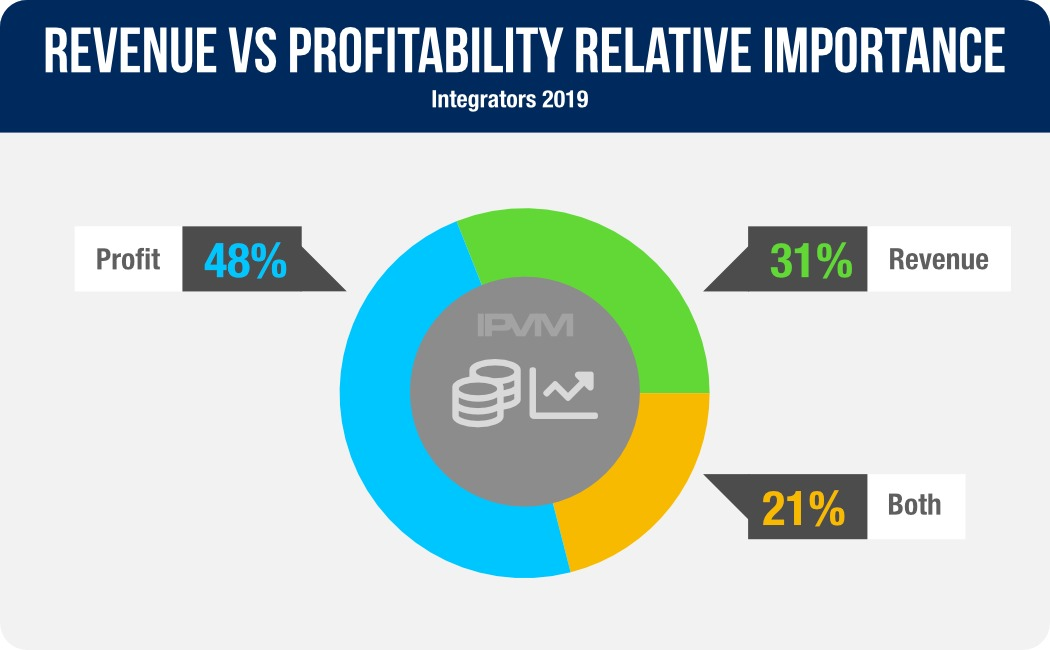 revenue vs profitability
