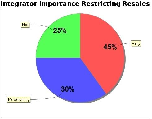 integrator importance resales