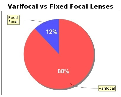 vari vs fixed focal