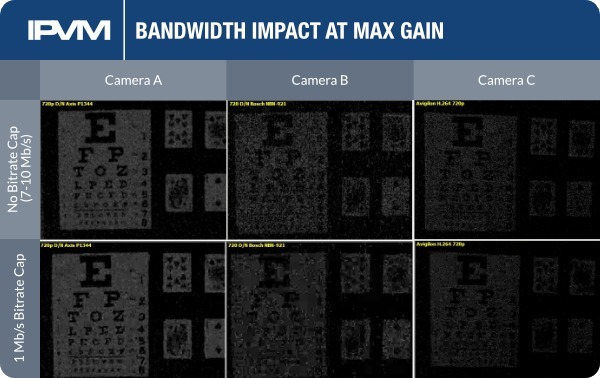 bandwidth impact at max gain