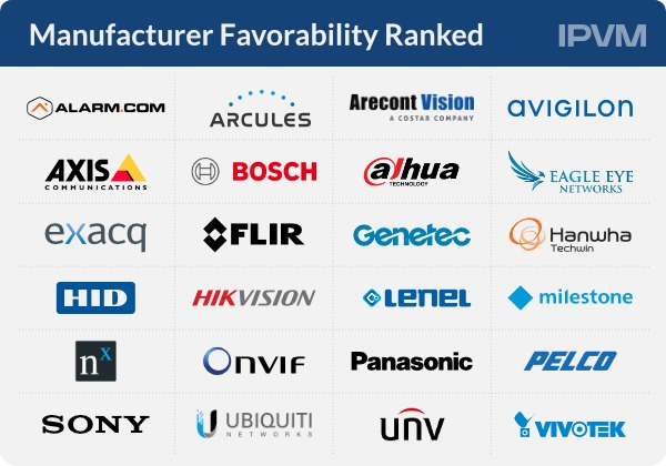 Manufacturer Favorability Ranked