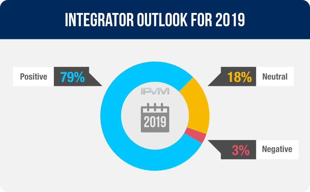integrator outlook 2019