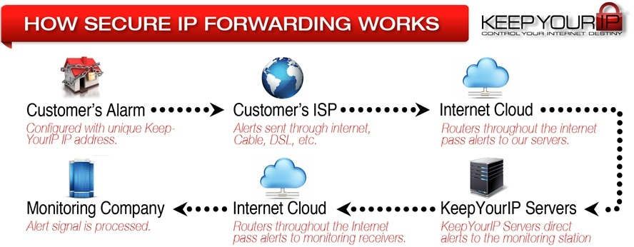 keep your ip overview