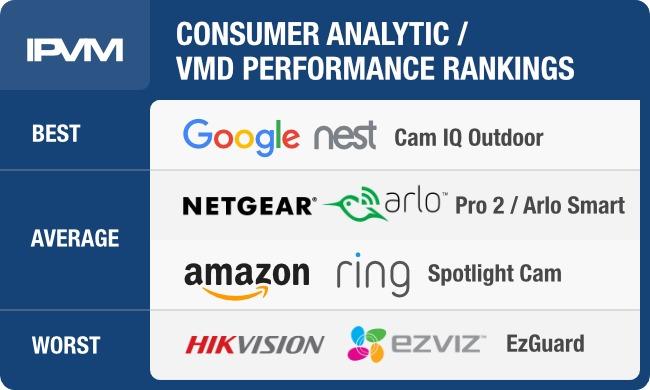 Consumer IP Camera Analytics Shootout - Arlo, Google / Nest