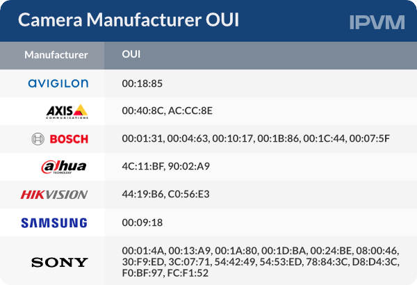 Camera Manufacturer OUI