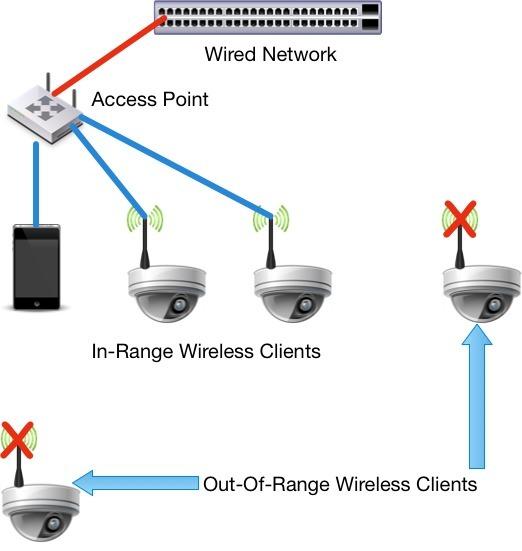 Ubiquiti $99 Mesh Node Challenges Wireless Competitors