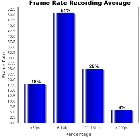 frame rate average