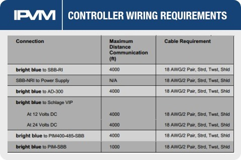 Access Control Cabling Tutorial on
