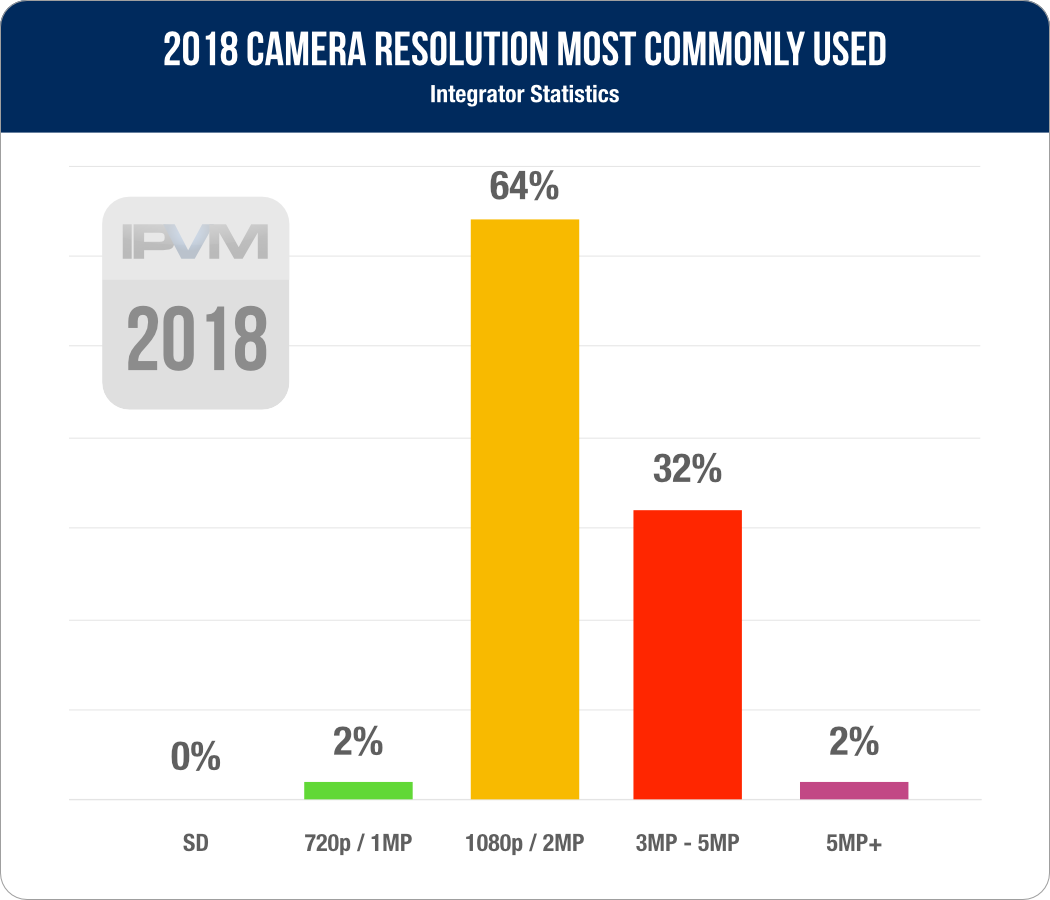 Resolution Usage Statistics 2018 - Moving Up From 1080p