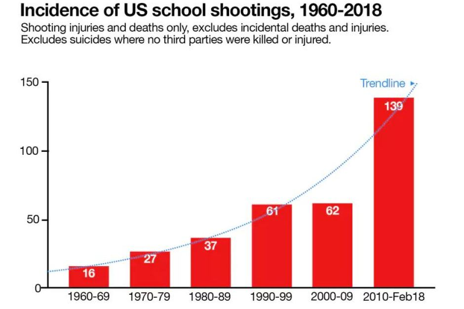 Image result for graph school shooting