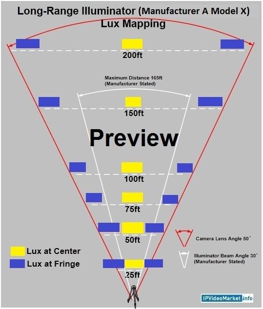 Night Surveillance - White Light Illuminator Test