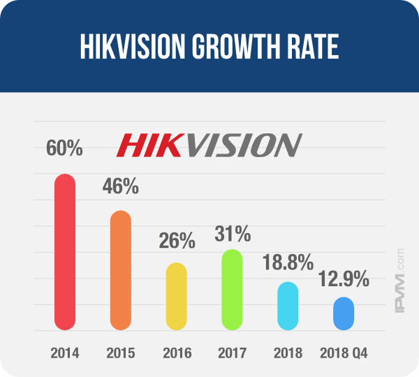 hikvision growth chart