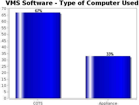 vms software computer type