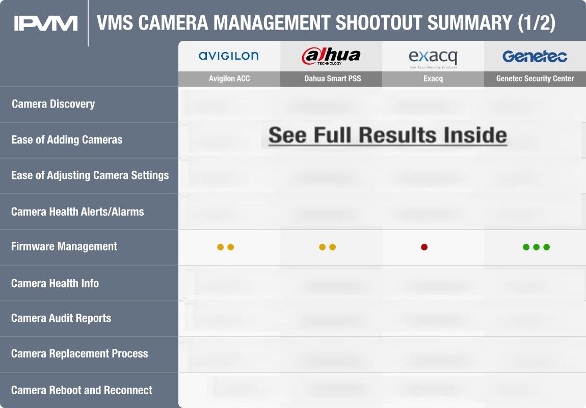 VMS Camera Management Shootout - Avigilon, Dahua, Exacq