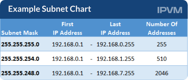 Example Subnet Chart 0