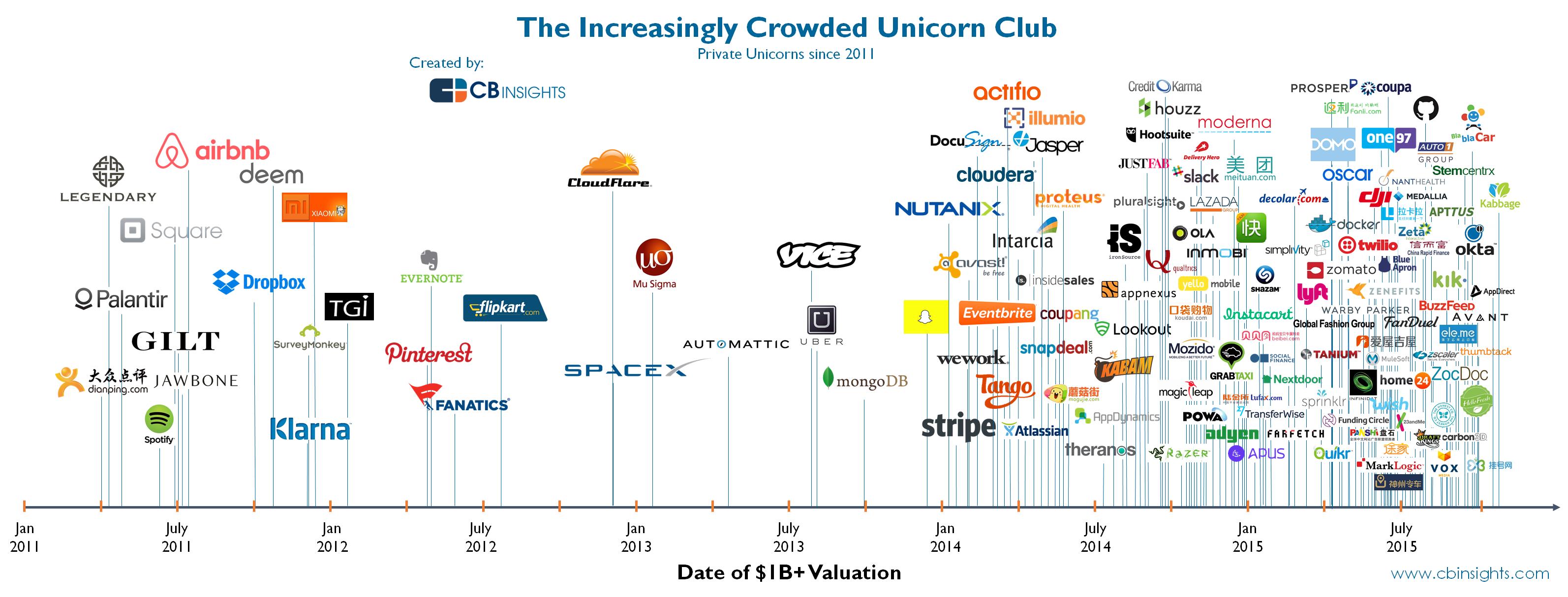 Private Unicorns since 2011