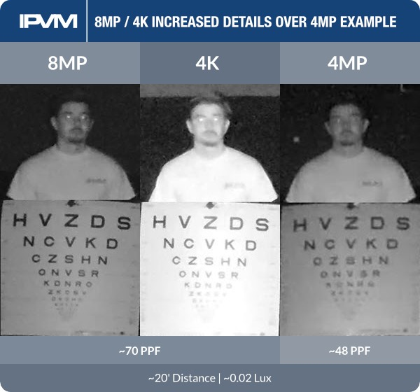 8mp 4k advantages over 4mp