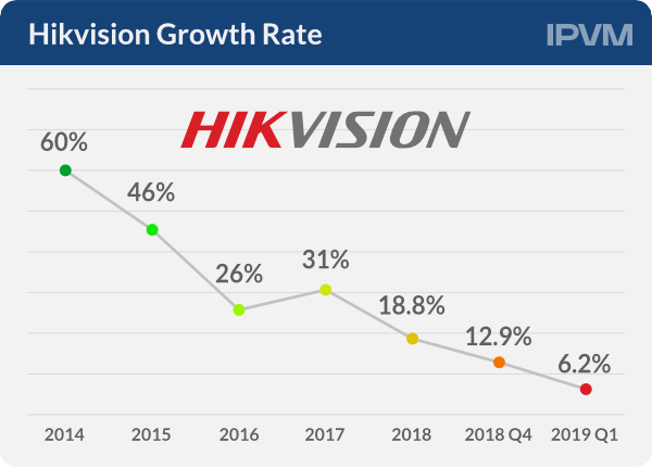 Hikvision Growth Rate1