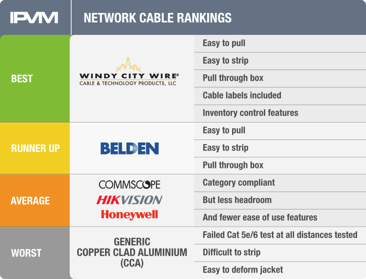 network cable rankings