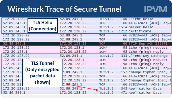 Wireshark Trace of Secure Tunnel